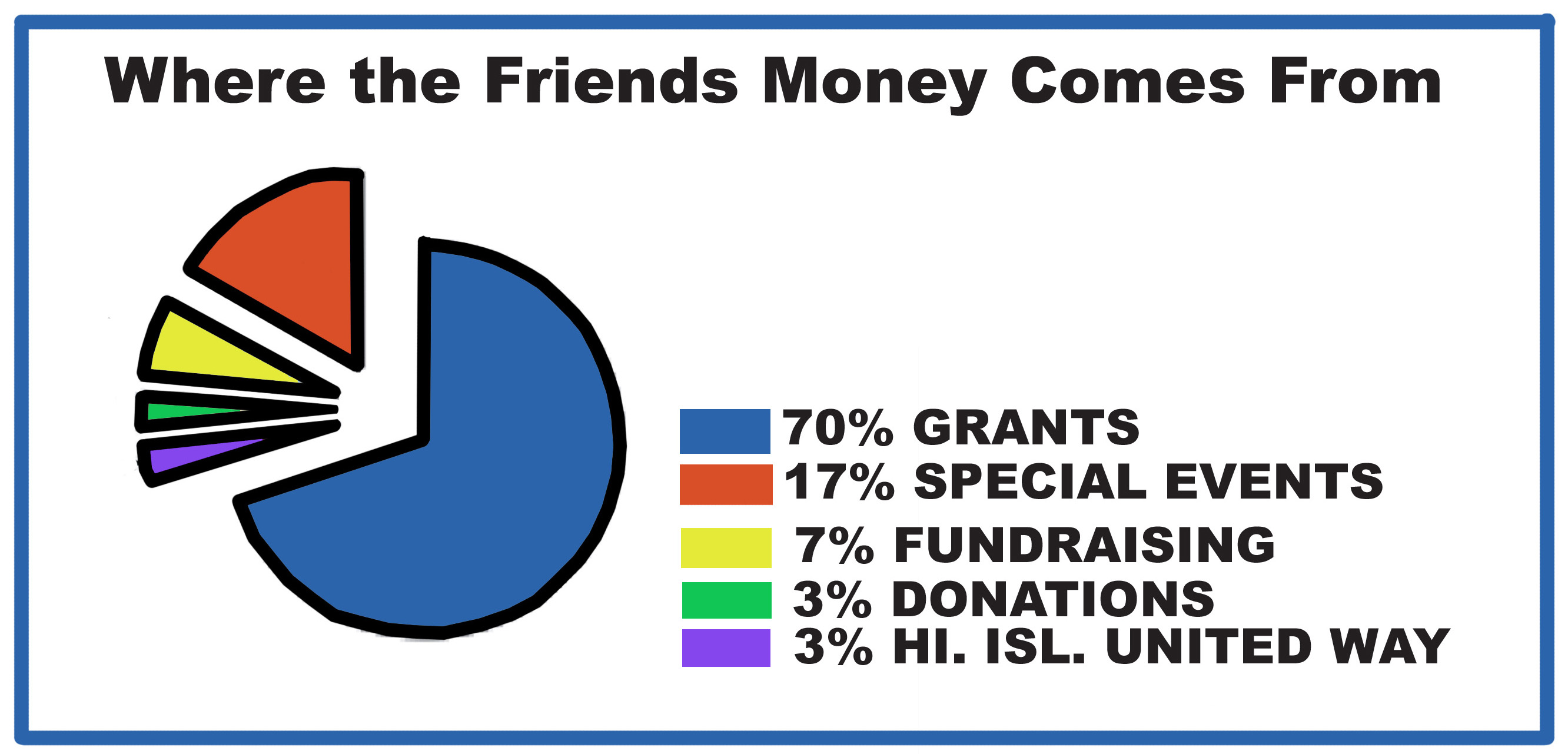 This is a chart showing our income sources, 70% Grants, 17% Special Events, 7% Fundraising, 3% Donations and 3% from HI. Isl. United Way.
